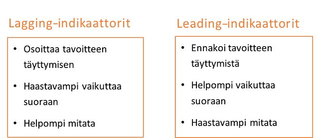 Lagging- ja leading-indikaattorit