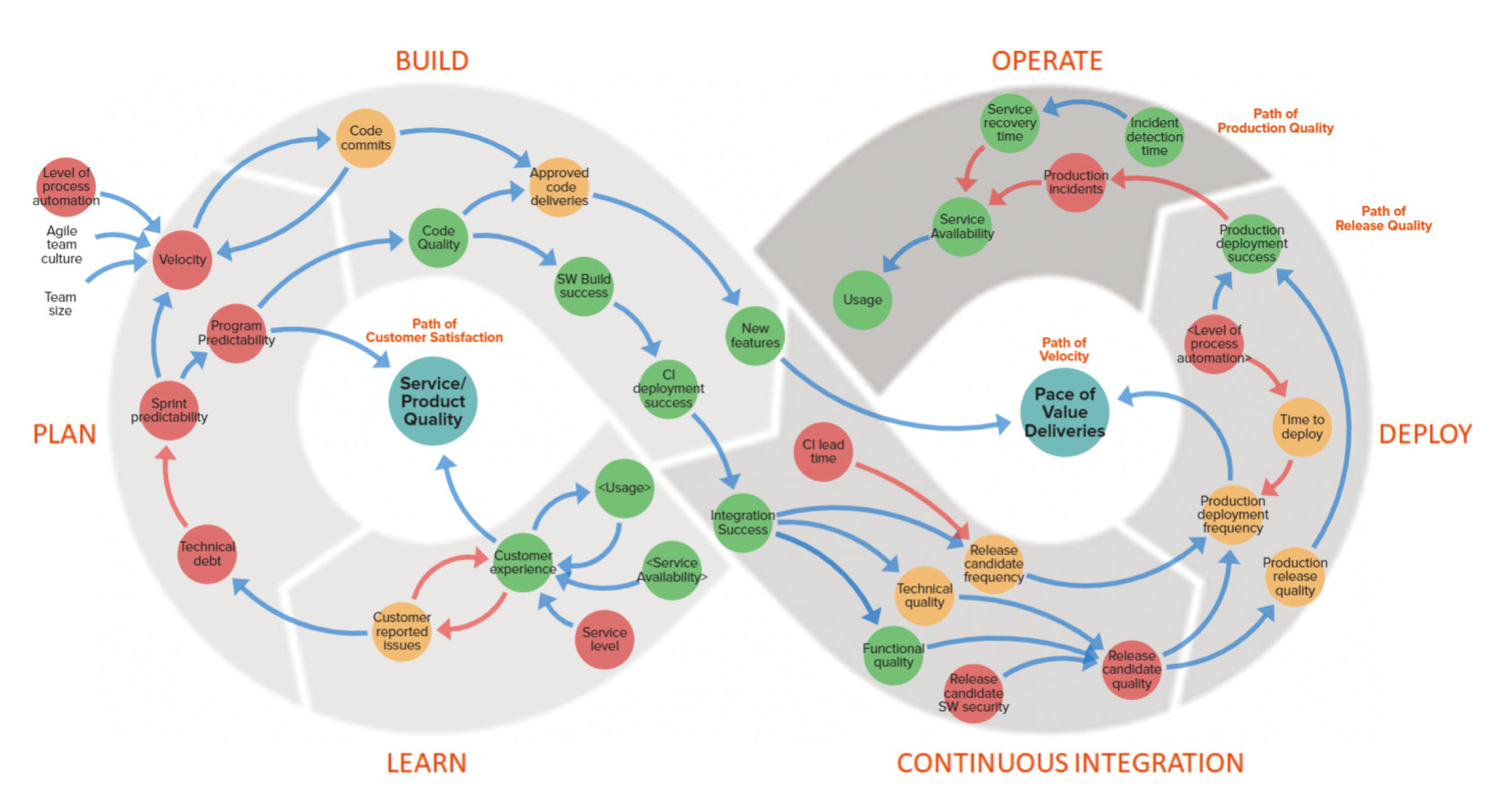 DevOps Value Creation Model