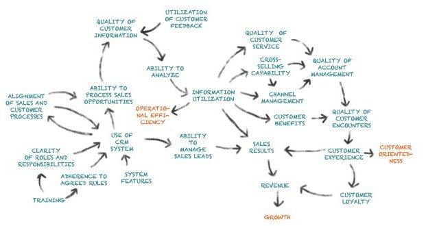 lean-agile portfolio management
